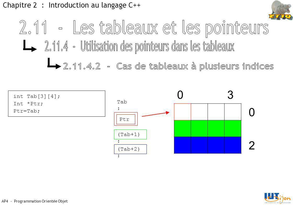 AP4 - Programmation Orientée Objet Chapitre 2 : Introduction au langage C++ int Tab[3][4]; Int *Ptr; Ptr=Tab; Tab : Ptr 03 0 2 (Tab+1) : (Tab+2) :