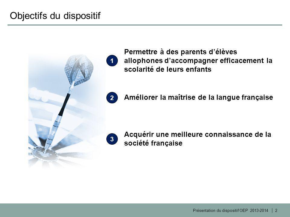| Présentation du dispositif OEP 2013-2014 Lieux et horaires pour l'Académie de Paris 40 sites ouverts: 30 écoles élémentaires/10 collèges 120 heures par an réparties sur 2 fois 2 heures par semaine 500 parents inscrits