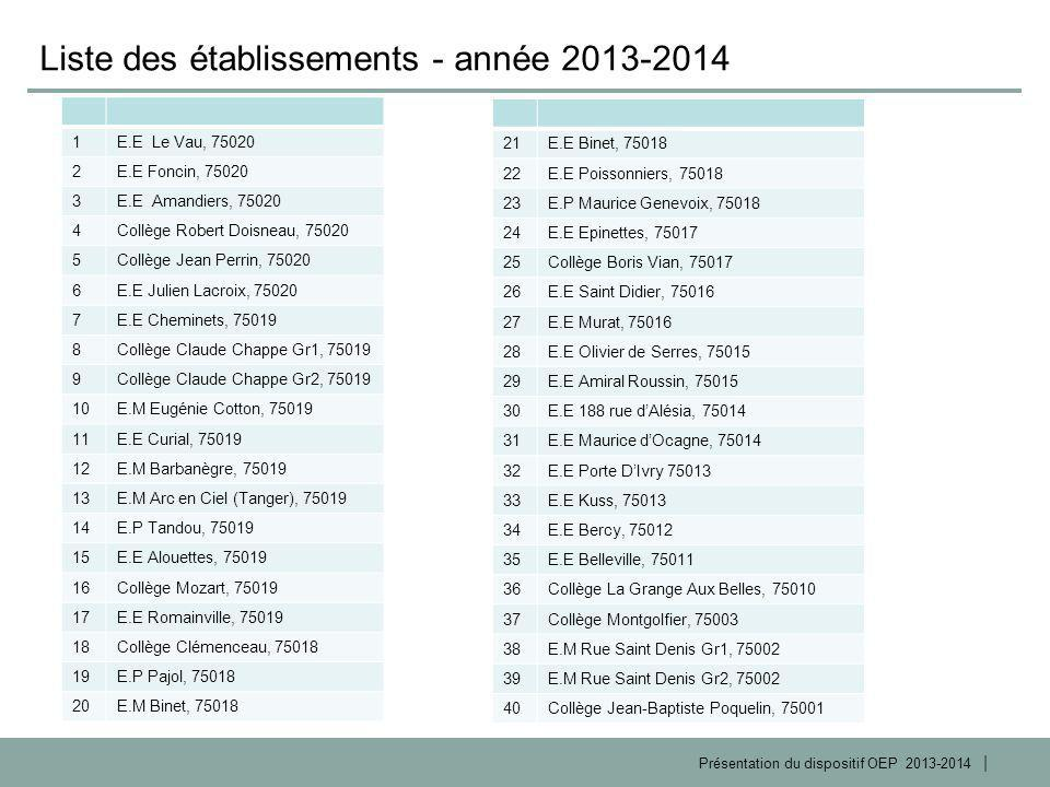 | Présentation du dispositif OEP 2013-2014 1E.E Le Vau, 75020 2E.E Foncin, 75020 3E.E Amandiers, 75020 4Collège Robert Doisneau, 75020 5Collège Jean P