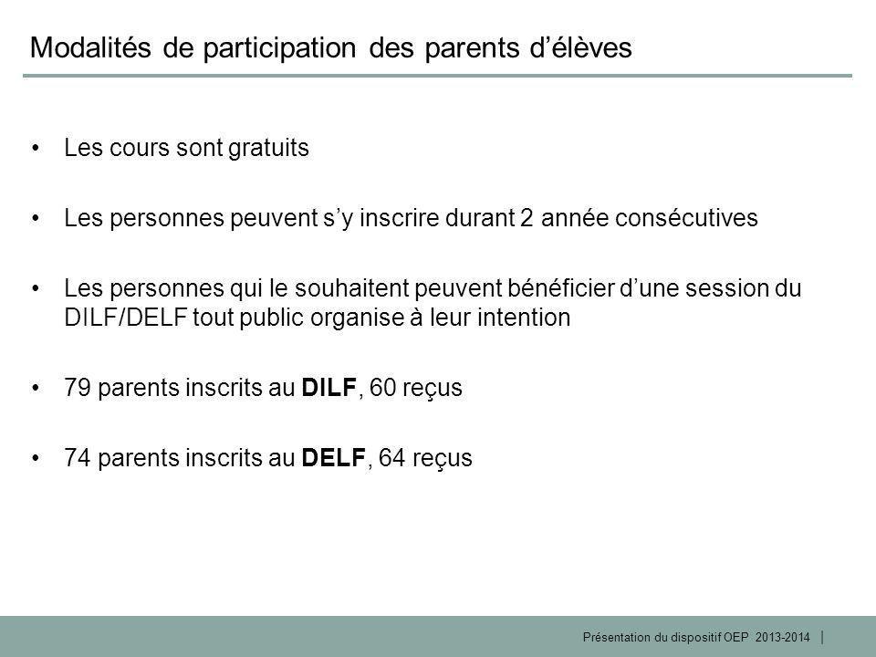 | Présentation du dispositif OEP 2013-2014 Modalités de participation des parents d'élèves Les cours sont gratuits Les personnes peuvent s'y inscrire