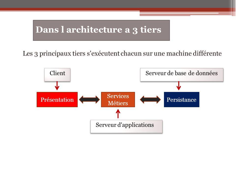 Dans l architecture a 3 tiers Services Métiers PrésentationPersistance