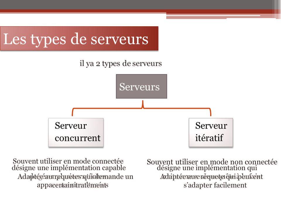 Les types de serveurs Serveurs