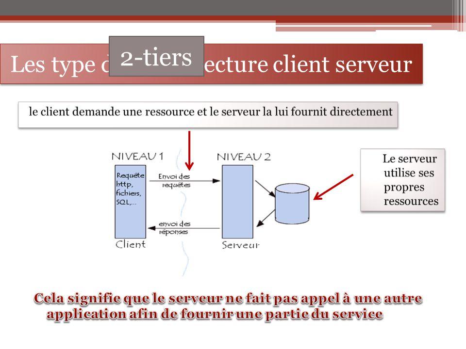 Les type de l'architecture client serveur 2-tiers