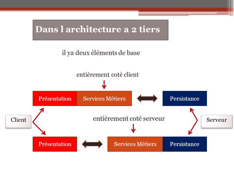 Dans l architecture a 2 tiers Services MétiersPrésentationPersistance Services MétiersPrésentationPersistance