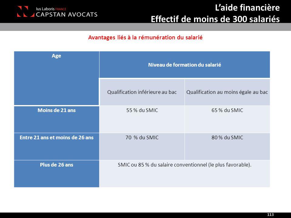 Avantages liés à la rémunération du salarié 113 Age Niveau de formation du salarié Qualification inférieure au bacQualification au moins égale au bac