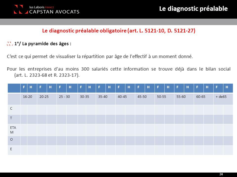 Le diagnostic préalable obligatoire (art. L. 5121-10, D. 5121-27) 1°/ La pyramide des âges : C'est ce qui permet de visualiser la répartition par âge