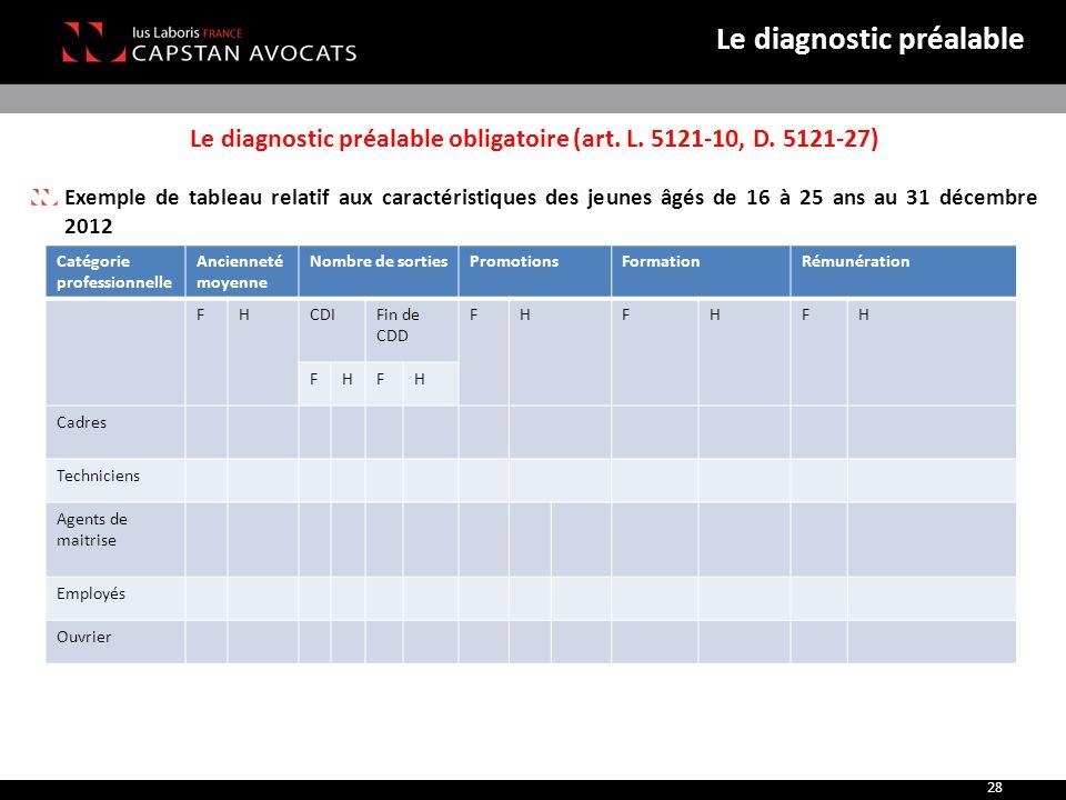 Le diagnostic préalable obligatoire (art. L. 5121-10, D. 5121-27) Exemple de tableau relatif aux caractéristiques des jeunes âgés de 16 à 25 ans au 31