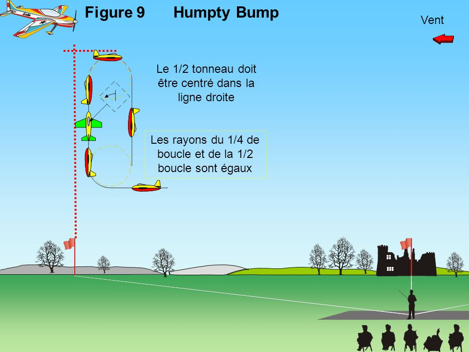 Vent Figure 9Humpty Bump Les rayons du 1/4 de boucle et de la 1/2 boucle sont égaux Le 1/2 tonneau doit être centré dans la ligne droite