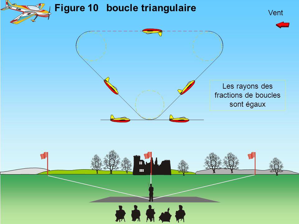 Vent Figure 10 boucle triangulaire Les rayons des fractions de boucles sont égaux