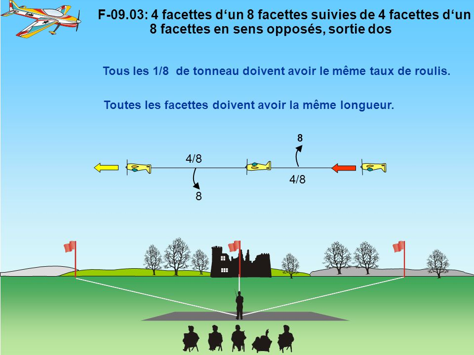 F-09.12: Renversement,3 facettes d'un 4 facettes en montée, 3/4 de tonneau en descente 4 3/4 de tonneau Pivotement autour du CG Deux envergures ou plus = zéro Tous les rayons sont égaux.