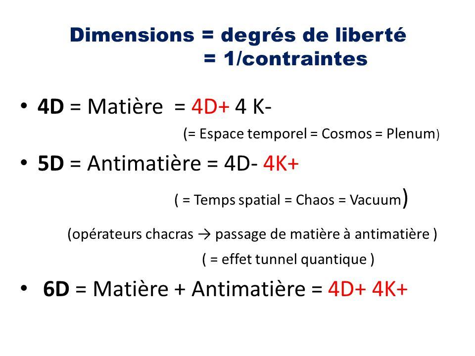 Dimensions = degrés de liberté = 1/contraintes 4D = Matière = 4D+ 4 K- (= Espace temporel = Cosmos = Plenum ) 5D = Antimatière = 4D- 4K+ ( = Temps spa