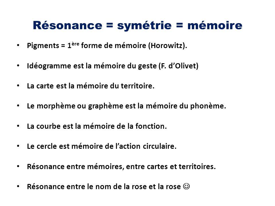 Résonance = symétrie = mémoire Pigments = 1 ère forme de mémoire (Horowitz). Idéogramme est la mémoire du geste (F. d'Olivet) La carte est la mémoire