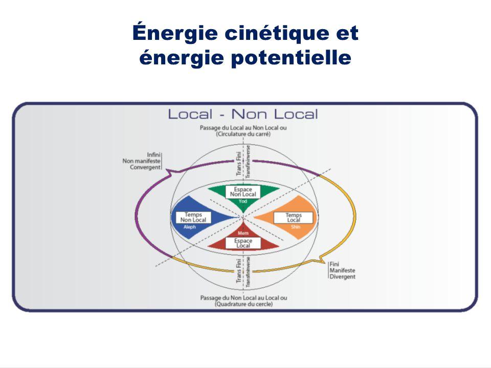 20 Énergie cinétique et énergie potentielle