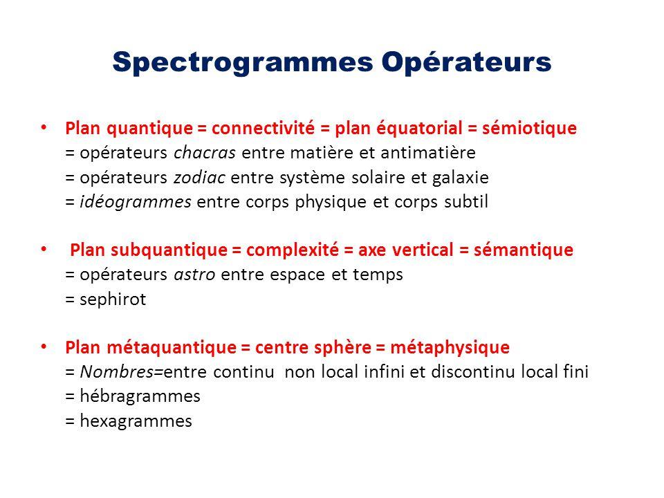 Spectrogrammes Opérateurs Plan quantique = connectivité = plan équatorial = sémiotique = opérateurs chacras entre matière et antimatière = opérateurs