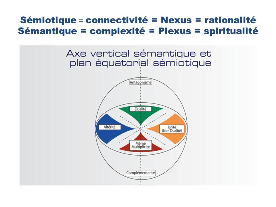 Sémiotique = connectivité = Nexus = rationalité Sémantique = complexité = Plexus = spiritualité