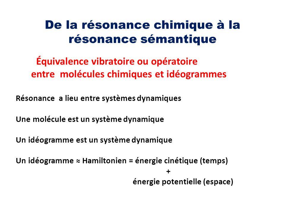 De la résonance chimique à la résonance sémantique Équivalence vibratoire ou opératoire entre molécules chimiques et idéogrammes Résonance a lieu entr