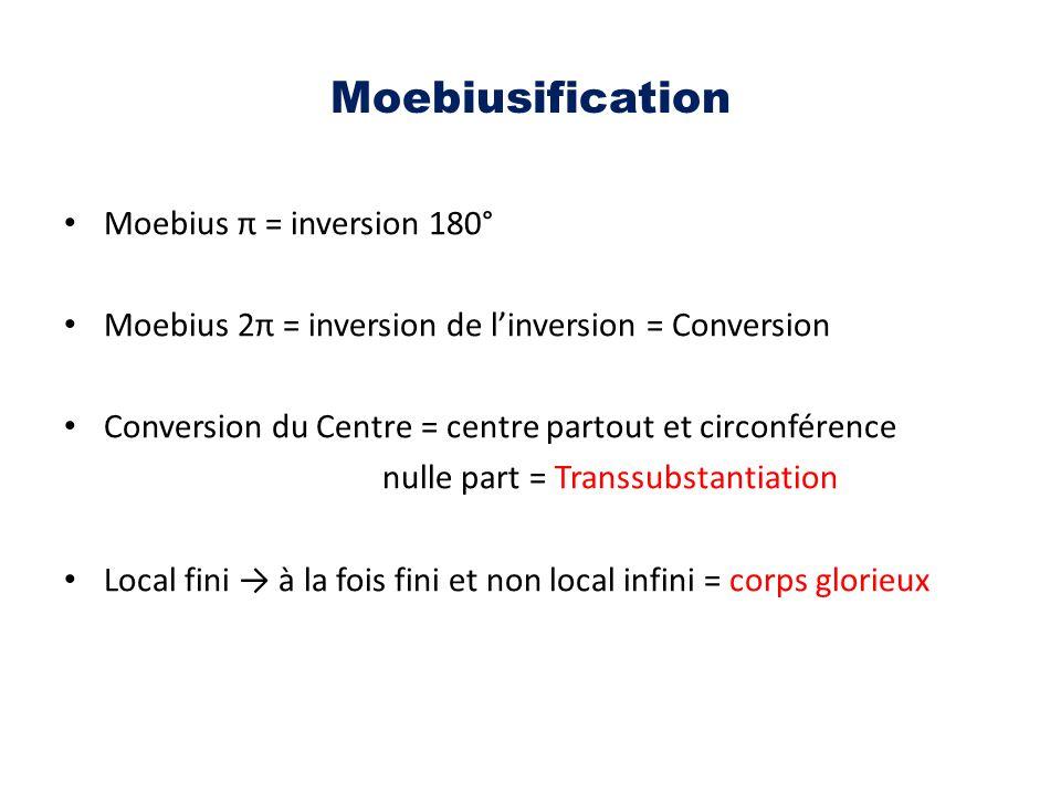 Moebiusification Moebius π = inversion 180° Moebius 2π = inversion de l'inversion = Conversion Conversion du Centre = centre partout et circonférence