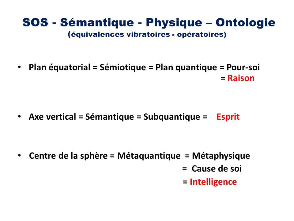 SOS - Sémantique - Physique – Ontologie ( équivalences vibratoires - opératoires) Plan équatorial = Sémiotique = Plan quantique = Pour-soi = Raison Ax
