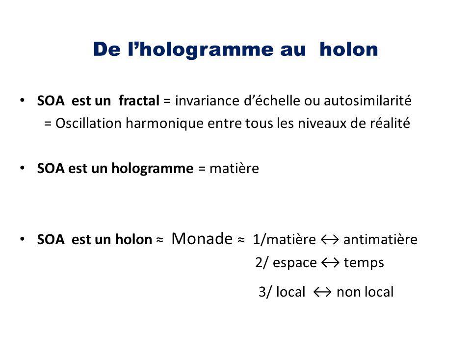 De l'hologramme au holon SOA est un fractal = invariance d'échelle ou autosimilarité = Oscillation harmonique entre tous les niveaux de réalité SOA es