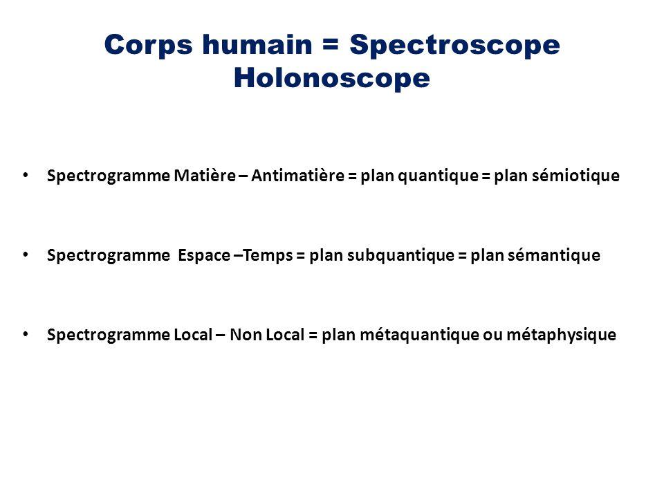 Corps humain = Spectroscope Holonoscope Spectrogramme Matière – Antimatière = plan quantique = plan sémiotique Spectrogramme Espace –Temps = plan subq