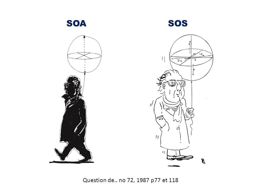 SOA SOS Question de.. no 72, 1987 p77 et 118