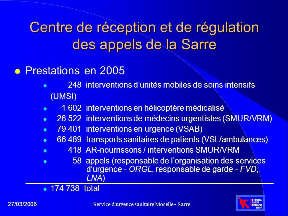 Service d'urgence sanitaire Moselle - Sarre27/03/2006 Centre de réception et de régulation des appels de la Sarre l Prestations en 2005 l 248 interven