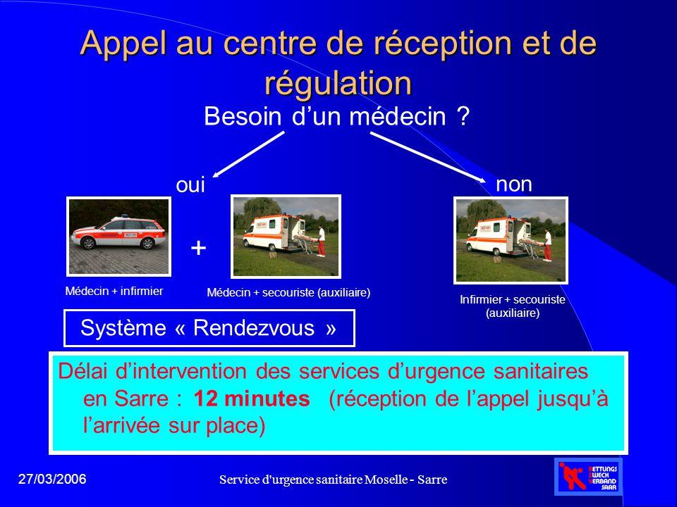 Service d'urgence sanitaire Moselle - Sarre27/03/2006 Appel au centre de réception et de régulation Délai d'intervention des services d'urgence sanita