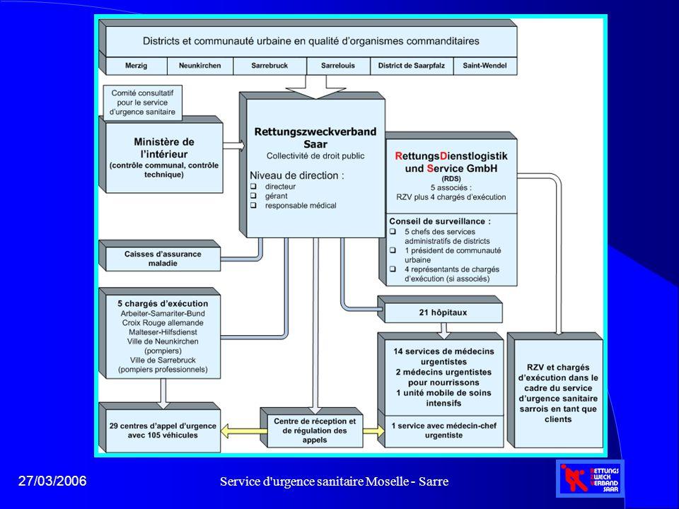 Service d urgence sanitaire Moselle - Sarre27/03/2006 Etat des lieux de la coopération franco-allemande l A l'heure actuelle, il n'y a pratiquement aucune coopération transfrontalière l Une coopération décidée en 2002 n'a pu être menée à bien pour des raisons juridiques l L'accord cadre sur la coopération sanitaire transfrontalière prévoit également une solution pour les services d'urgence