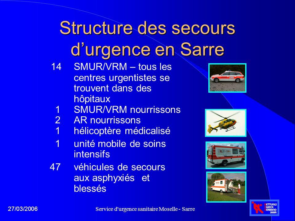 Service d urgence sanitaire Moselle - Sarre27/03/2006 29 centres d'appel d'urgence pour 47 VSAB - Définition selon critères liés aux délais d'intervention - Zone d'intervention des services d'urgence sanitaires sarrois Temps de trajet - isochrones