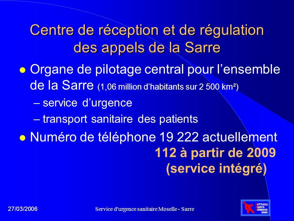 Service d urgence sanitaire Moselle - Sarre27/03/2006 Centre de réception et de régulation des appels de la Sarre l Prestations en 2005 l 248 interventions d'unités mobiles de soins intensifs (UMSI) l 1 602 interventions en hélicoptère médicalisé l 26 522 interventions de médecins urgentistes (SMUR/VRM) l 79 401 interventions en urgence (VSAB) l 66 489 transports sanitaires de patients (VSL/ambulances) l 418 AR-nourrissons / interventions SMUR/VRM l 58 appels (responsable de l'organisation des services d'urgence - ORGL, responsable de garde - FVD, LNA) l 174 738 total