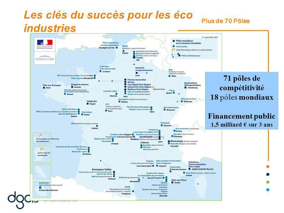 Plus de 70 Pôles 71 pôles de compétitivité 18 pôles mondiaux Financement public 1,5 milliard € sur 3 ans Les clés du succès pour les éco industries