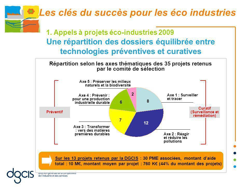 1. Appels à projets éco-industries 2009 Une répartition des dossiers équilibrée entre technologies préventives et curatives Répartition selon les axes