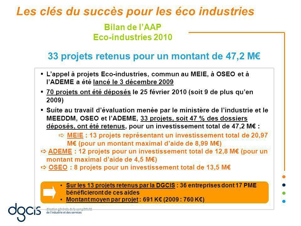  L'appel à projets Eco-industries, commun au MEIE, à OSEO et à l'ADEME a été lancé le 3 décembre 2009  70 projets ont été déposés le 25 février 2010 (soit 9 de plus qu'en 2009)  Suite au travail d'évaluation menée par le ministère de l'industrie et le MEEDDM, OSEO et l'ADEME, 33 projets, soit 47 % des dossiers déposés, ont été retenus, pour un investissement total de 47,2 M€ :  MEIE : 13 projets représentant un investissement total de 20,97 M€ (pour un montant maximal d'aide de 8,99 M€)  ADEME : 12 projets pour un investissement total de 12,8 M€ (pour un montant maximal d'aide de 4,5 M€)  OSEO : 8 projets pour un investissement total de 13,5 M€ Bilan de l'AAP Eco-industries 2010 33 projets retenus pour un montant de 47,2 M€ Sur les 13 projets retenus par la DGCIS : 36 entreprises dont 17 PME bénéficieront de ces aides Montant moyen par projet : 691 K€ (2009 : 760 K€) Les clés du succès pour les éco industries