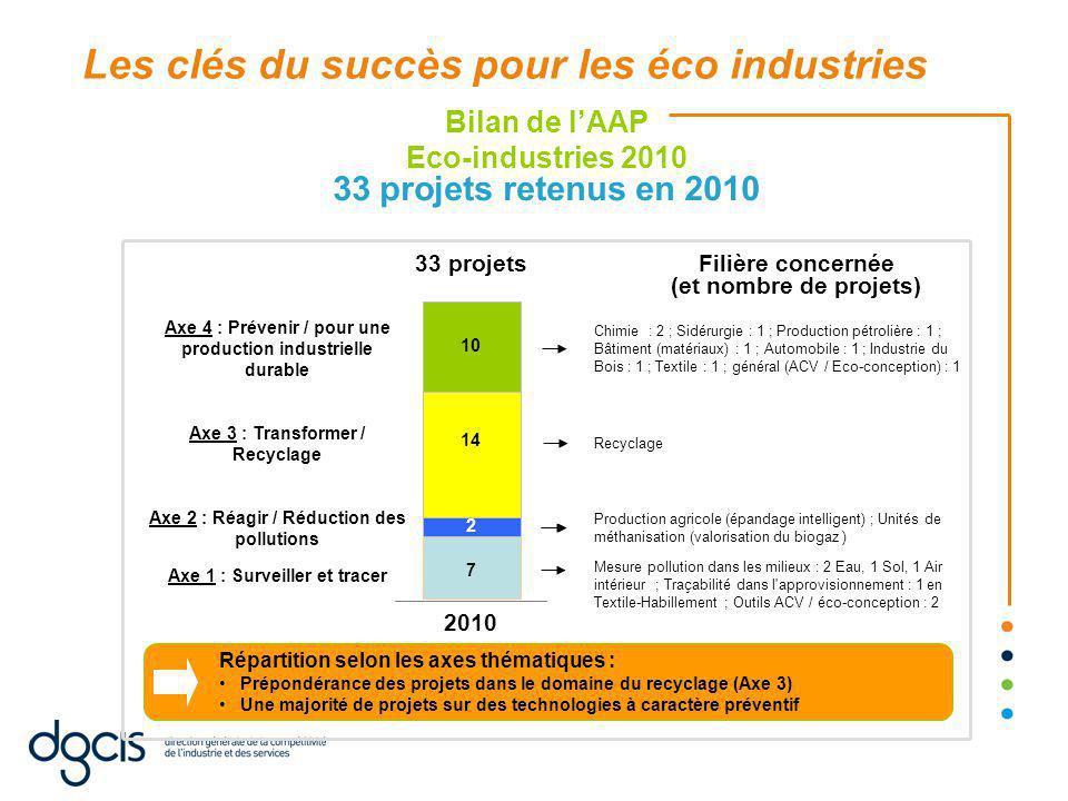 33 projets retenus en 2010 Répartition selon les axes thématiques : Prépondérance des projets dans le domaine du recyclage (Axe 3) Une majorité de projets sur des technologies à caractère préventif Bilan de l'AAP Eco-industries 2010 2010 33 projets 7 2 14 10 Mesure pollution dans les milieux : 2 Eau, 1 Sol, 1 Air intérieur ; Traçabilité dans l approvisionnement : 1 en Textile-Habillement ; Outils ACV / éco-conception : 2 Axe 2 : Réagir / Réduction des pollutions Axe 3 : Transformer / Recyclage Chimie : 2 ; Sidérurgie : 1 ; Production pétrolière : 1 ; Bâtiment (matériaux) : 1 ; Automobile : 1 ; Industrie du Bois : 1 ; Textile : 1 ; général (ACV / Eco-conception) : 1 Axe 4 : Prévenir / pour une production industrielle durable Production agricole (épandage intelligent) ; Unités de méthanisation (valorisation du biogaz ) Axe 1 : Surveiller et tracer Recyclage Filière concernée (et nombre de projets) Les clés du succès pour les éco industries