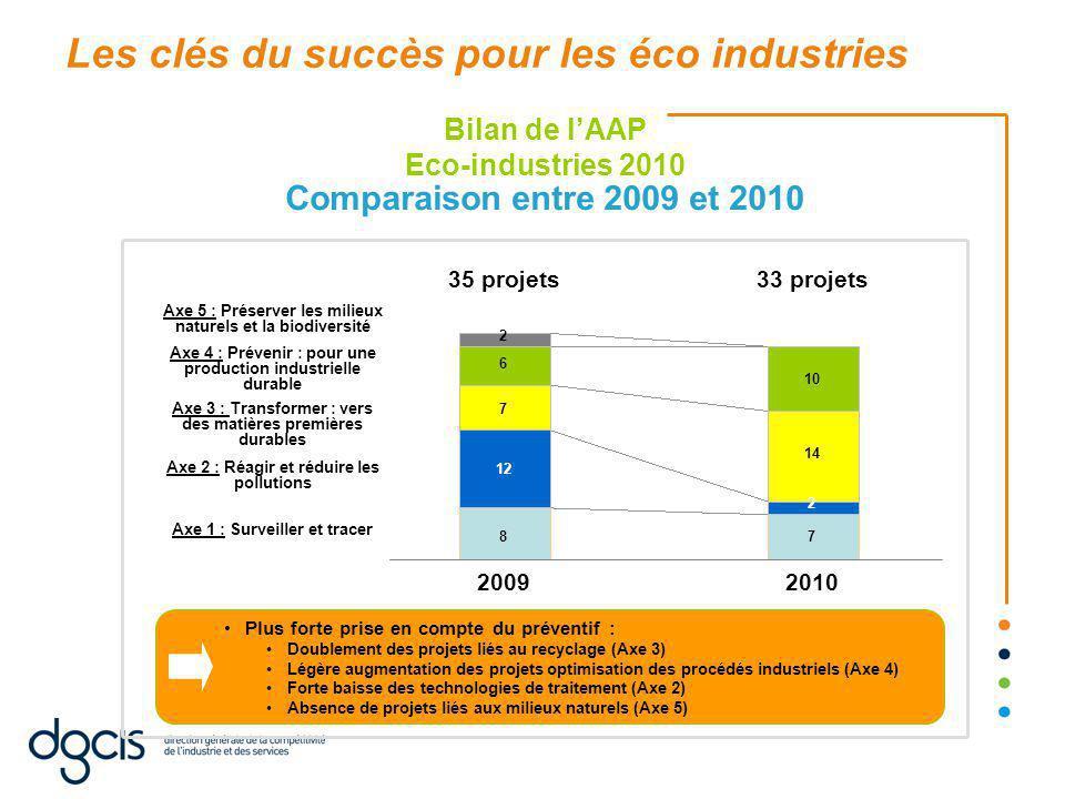 Comparaison entre 2009 et 2010 Plus forte prise en compte du préventif : Doublement des projets liés au recyclage (Axe 3) Légère augmentation des projets optimisation des procédés industriels (Axe 4) Forte baisse des technologies de traitement (Axe 2) Absence de projets liés aux milieux naturels (Axe 5) Bilan de l'AAP Eco-industries 2010 20092010 Axe 1 : Surveiller et tracer Axe 2 : Réagir et réduire les pollutions Axe 3 : Transformer : vers des matières premières durables Axe 4 : Prévenir : pour une production industrielle durable Axe 5 : Préserver les milieux naturels et la biodiversité 35 projets33 projets 8 12 7 6 2 7 2 14 10 Les clés du succès pour les éco industries