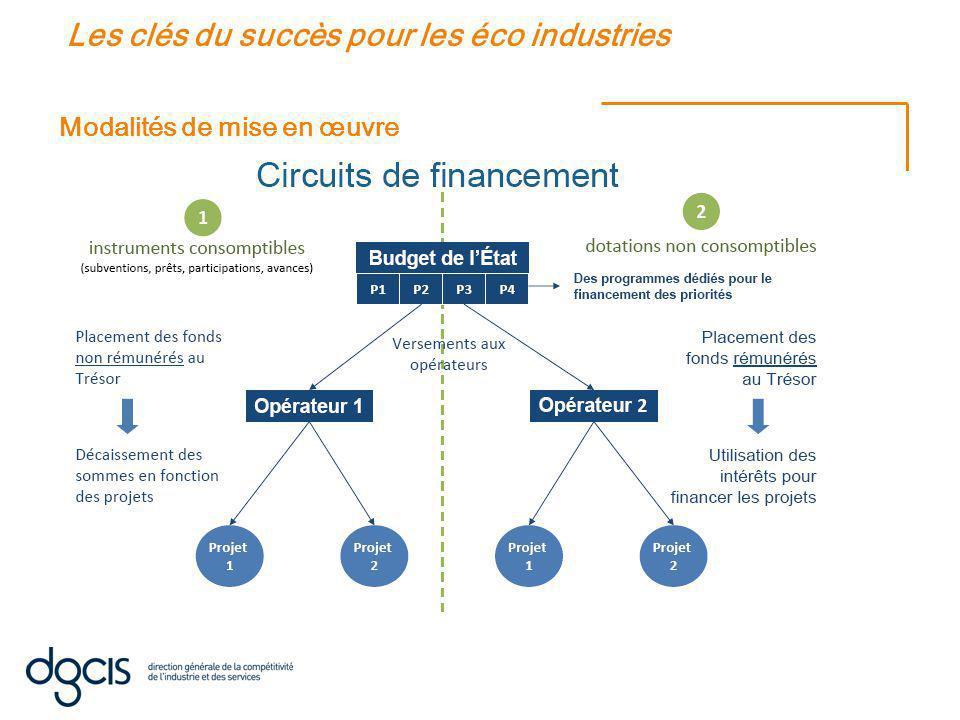 Modalités de mise en œuvre Les clés du succès pour les éco industries