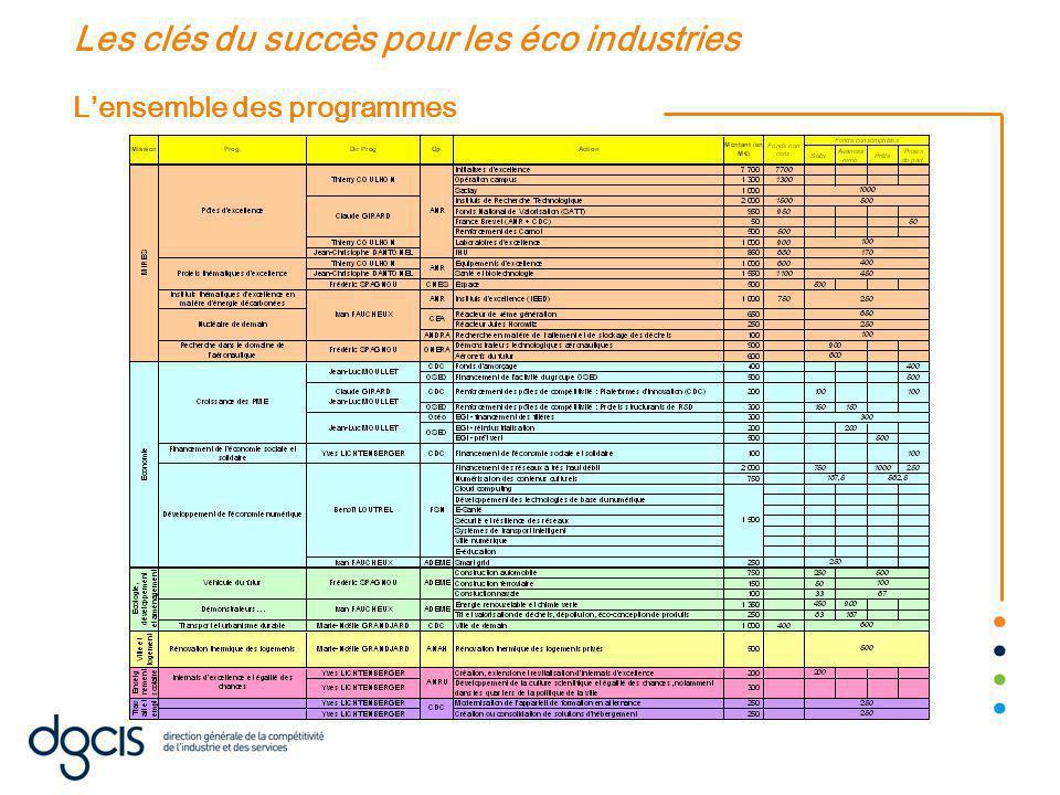 L'ensemble des programmes Les clés du succès pour les éco industries