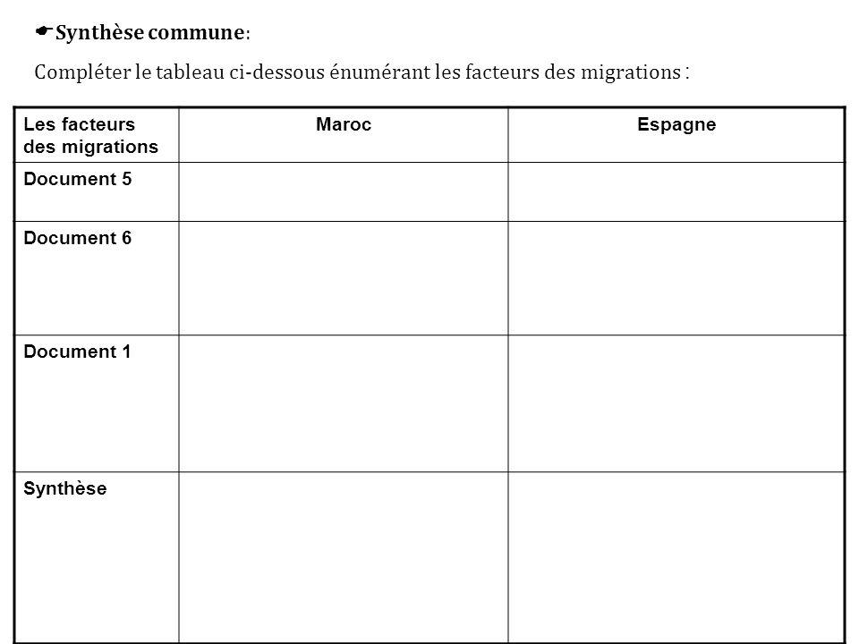  Synthèse commune: Compléter le tableau ci-dessous énumérant les facteurs des migrations : Les facteurs des migrations MarocEspagne Document 5 Docume