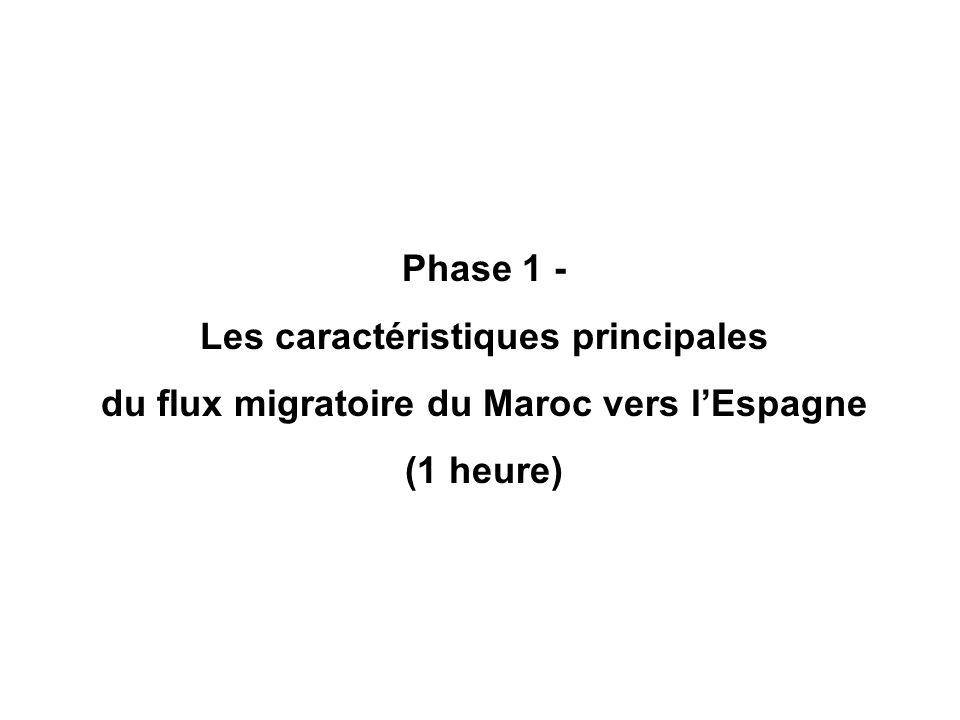 Phase 1 - Les caractéristiques principales du flux migratoire du Maroc vers l'Espagne (1 heure)