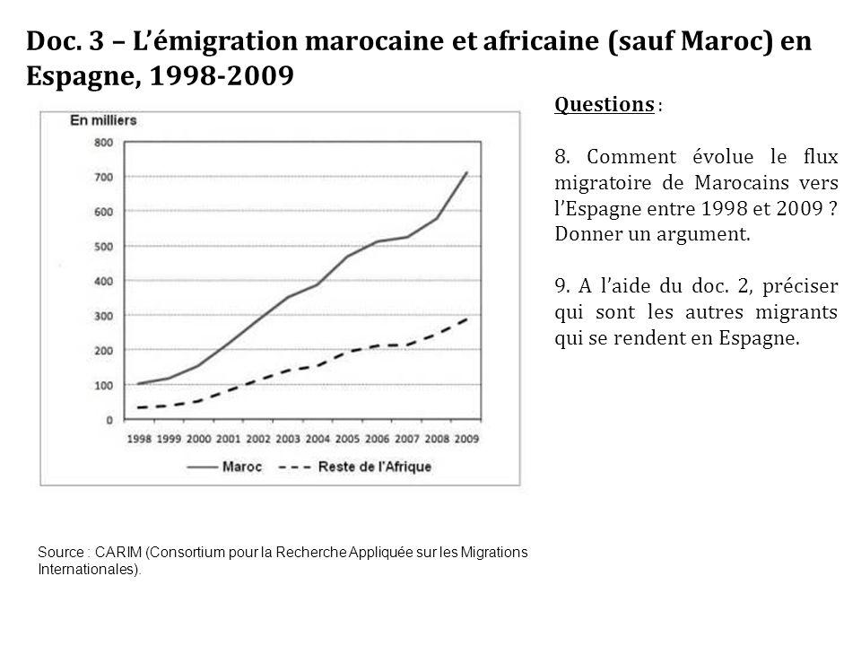Doc. 3 – L'émigration marocaine et africaine (sauf Maroc) en Espagne, 1998-2009 Source : CARIM (Consortium pour la Recherche Appliquée sur les Migrati