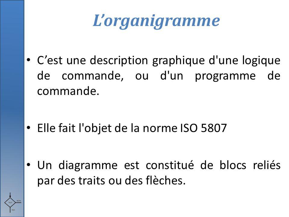 C'est une description graphique d'une logique de commande, ou d'un programme de commande. Elle fait l'objet de la norme ISO 5807 Un diagramme est cons