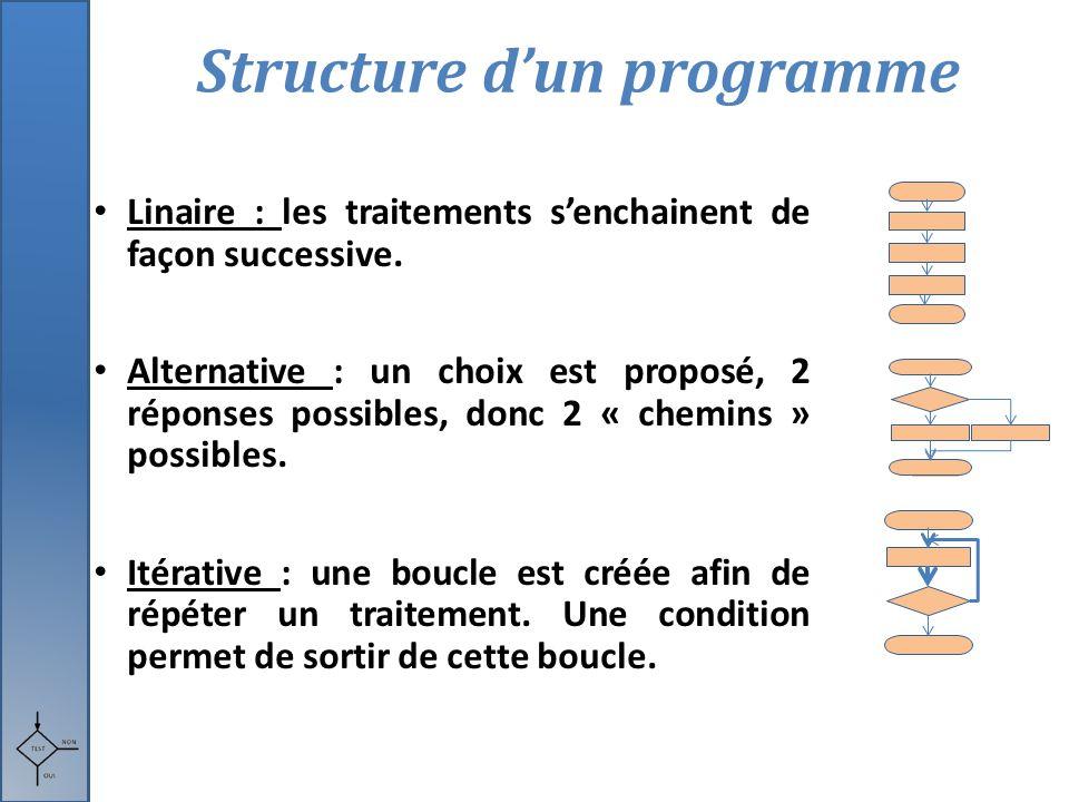 Structure d'un programme Linaire : les traitements s'enchainent de façon successive. Alternative : un choix est proposé, 2 réponses possibles, donc 2