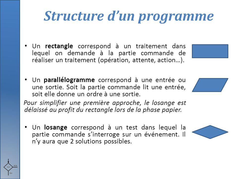 Structure d'un programme Un rectangle correspond à un traitement dans lequel on demande à la partie commande de réaliser un traitement (opération, att
