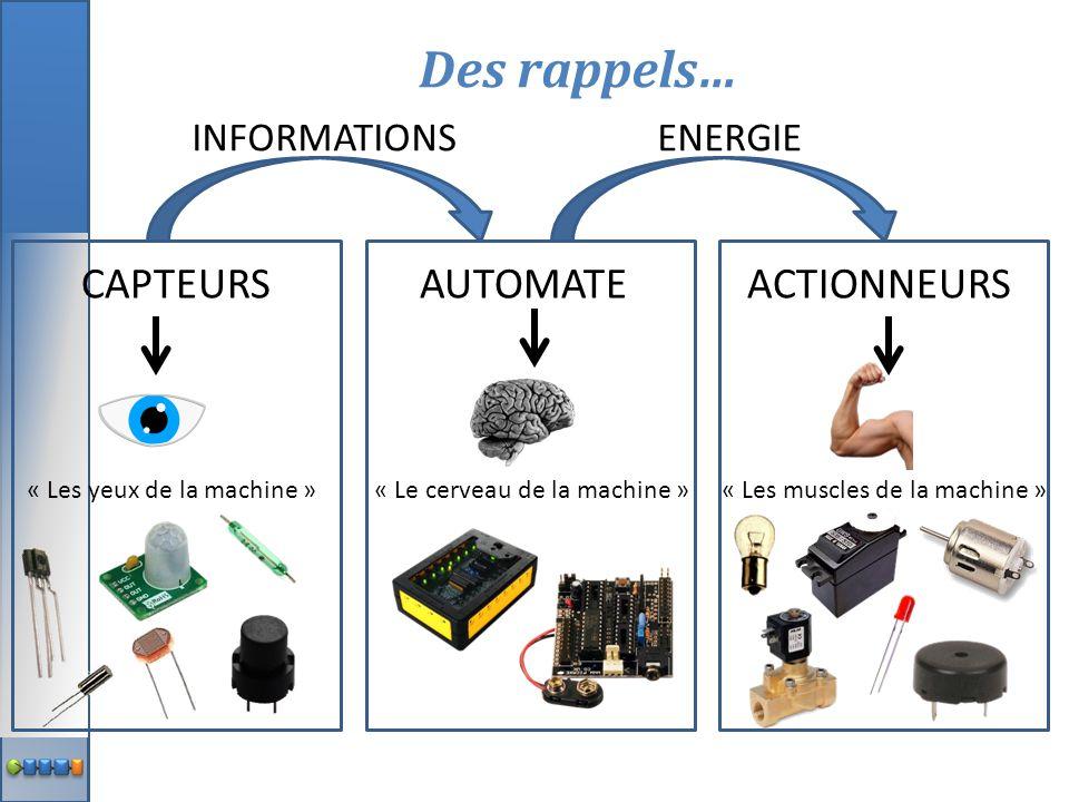 CAPTEURS AUTOMATE ACTIONNEURS « Les yeux de la machine » « Le cerveau de la machine »« Les muscles de la machine » INFORMATIONS ENERGIE Des rappels…