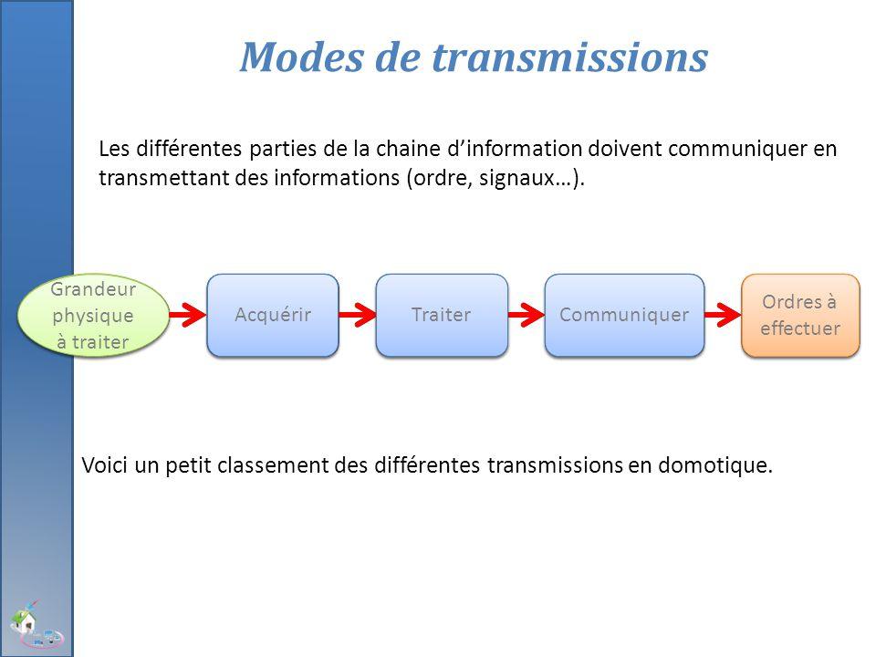 Les différentes parties de la chaine d'information doivent communiquer en transmettant des informations (ordre, signaux…). Modes de transmissions Gran