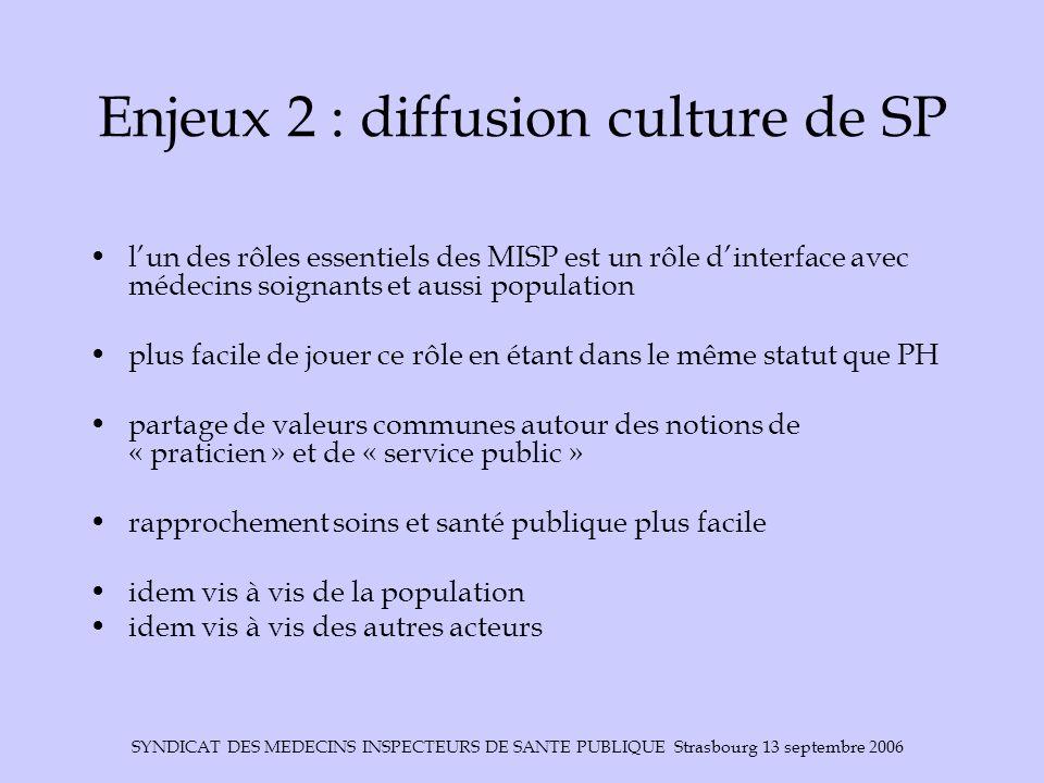 SYNDICAT DES MEDECINS INSPECTEURS DE SANTE PUBLIQUE Strasbourg 13 septembre 2006 Enjeux 2 : diffusion culture de SP l'un des rôles essentiels des MISP