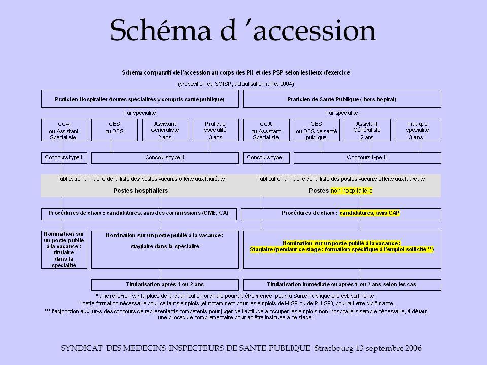 SYNDICAT DES MEDECINS INSPECTEURS DE SANTE PUBLIQUE Strasbourg 13 septembre 2006 Schéma d 'accession