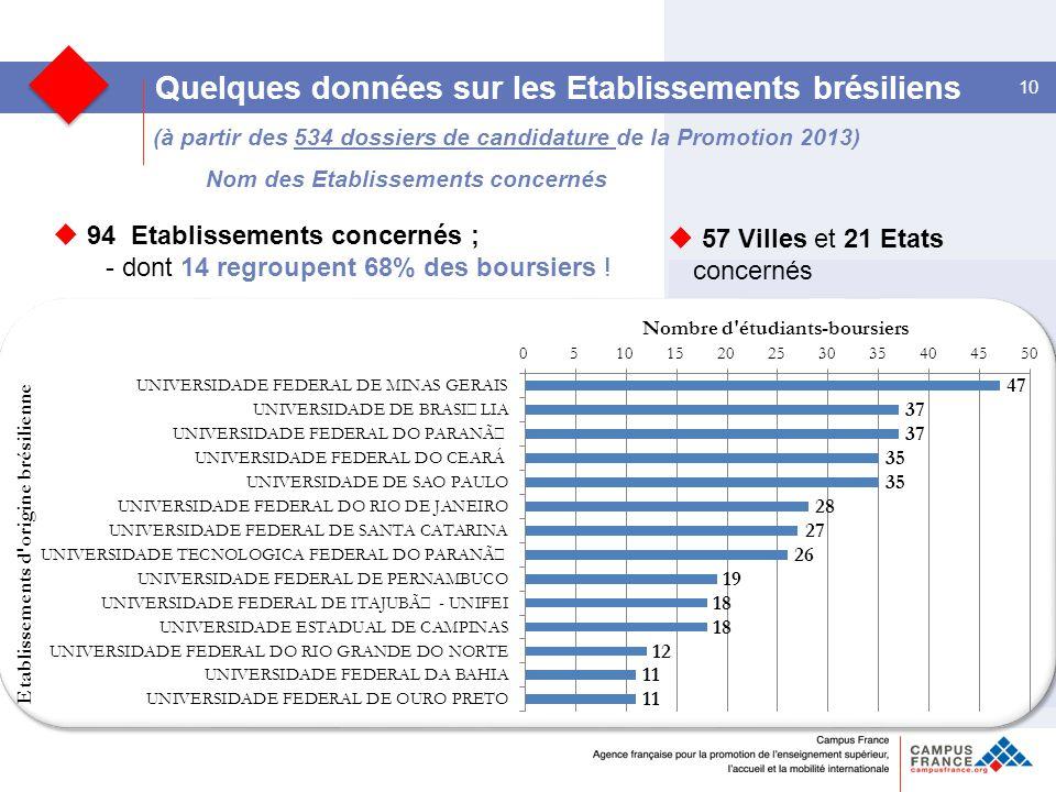(à partir des 534 dossiers de candidature de la Promotion 2013) Nom des Etablissements concernés 10 Quelques données sur les Etablissements brésiliens  94 Etablissements concernés ; - dont 14 regroupent 68% des boursiers .