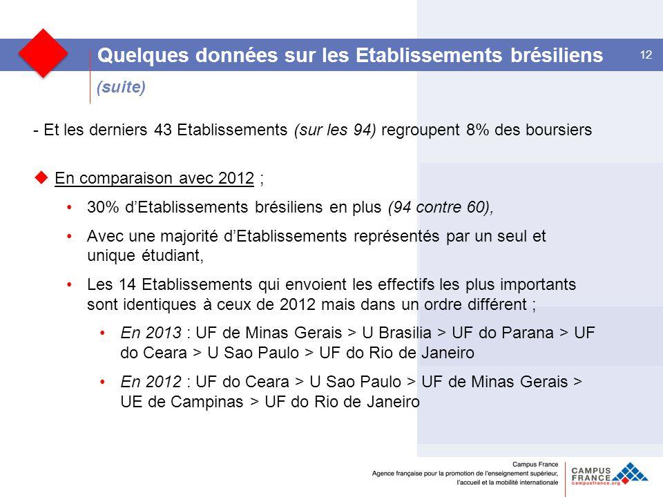 (suite) 12 Quelques données sur les Etablissements brésiliens - Et les derniers 43 Etablissements (sur les 94) regroupent 8% des boursiers  En comparaison avec 2012 ; 30% d'Etablissements brésiliens en plus (94 contre 60), Avec une majorité d'Etablissements représentés par un seul et unique étudiant, Les 14 Etablissements qui envoient les effectifs les plus importants sont identiques à ceux de 2012 mais dans un ordre différent ; En 2013 : UF de Minas Gerais > U Brasilia > UF do Parana > UF do Ceara > U Sao Paulo > UF do Rio de Janeiro En 2012 : UF do Ceara > U Sao Paulo > UF de Minas Gerais > UE de Campinas > UF do Rio de Janeiro