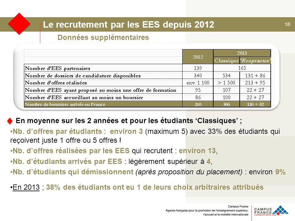 18 Le recrutement par les EES depuis 2012 En moyenne sur les 2 années et pour les étudiants 'Classiques' ; Nb.